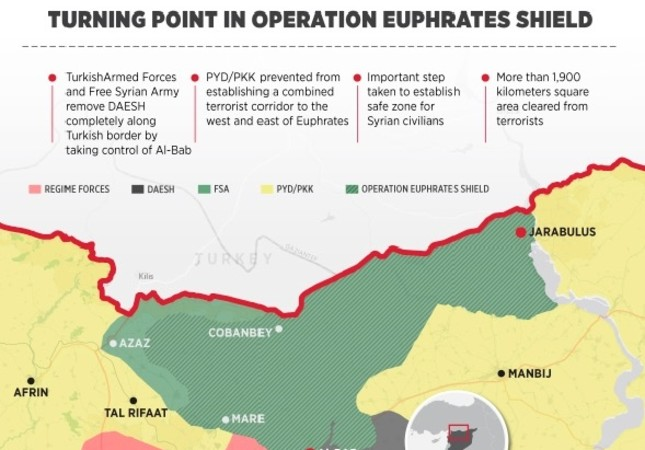 One year on, Turkey's Euphrates Shield still model of effective counterterrorism fight