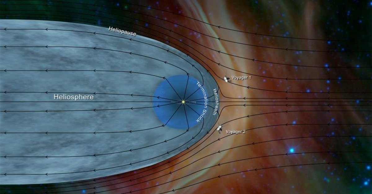 The wind sock-shaped region created by the sun's wind as it extends to the boundary of the solar system, as depicted in this image released by NASA. (REUTERS)