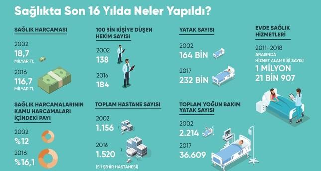 بالأرقام.. النهضة الصحية التي قام بها العدالة والتنمية في تركيا خلال 16 عاماً
