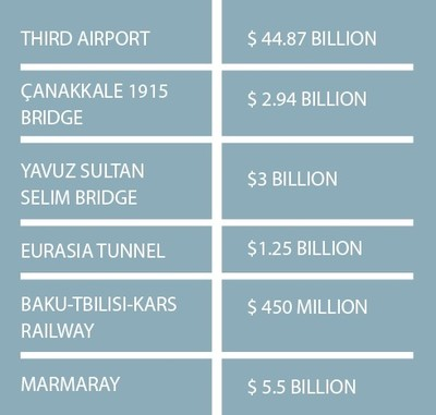 This table shows the largest transportation investments carried out in Turkey in recent years.