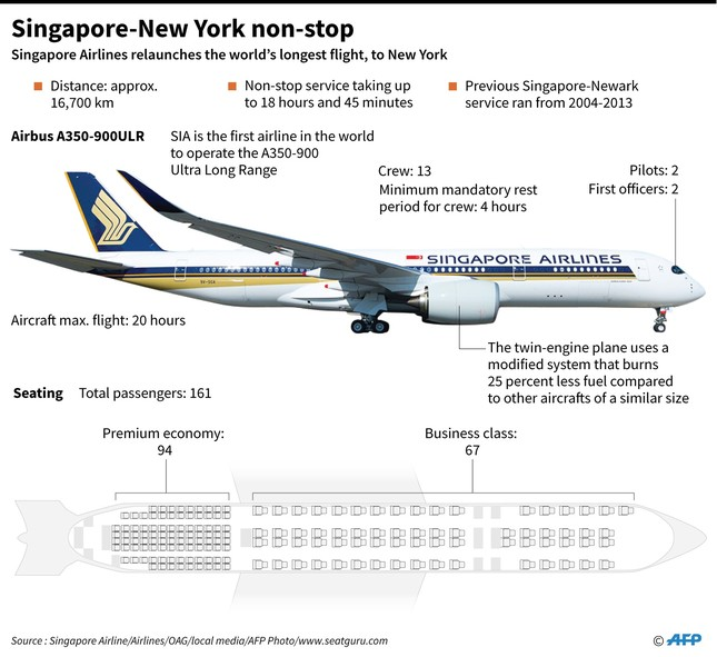 World's longest nonstop flight from Singapore to New York takes off today