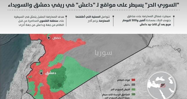 السوري الحر يسيطر على ألفين و500 كلم من مواقع لـ داعش في ريفي دمشق والسويداء