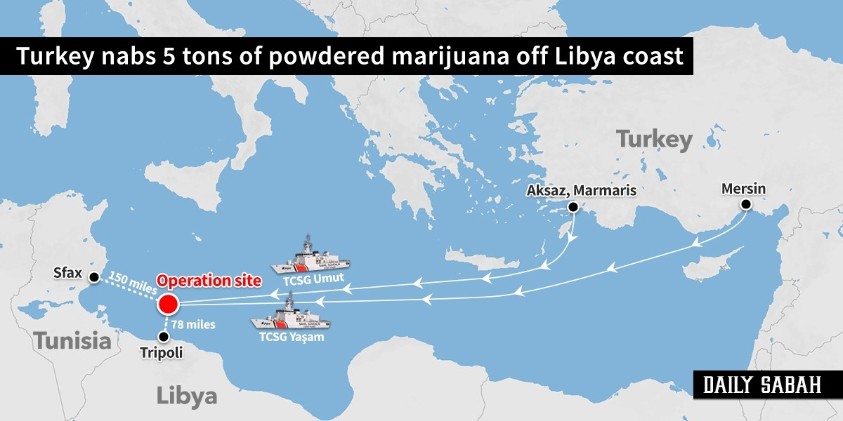 Hafrar spalio ukrajinski Il-76 koji je dopremao municiju iz Turske Turkish-security-forces-nab-5-tons-of-powdered-marijuana-off-libya-coast-1555329756867