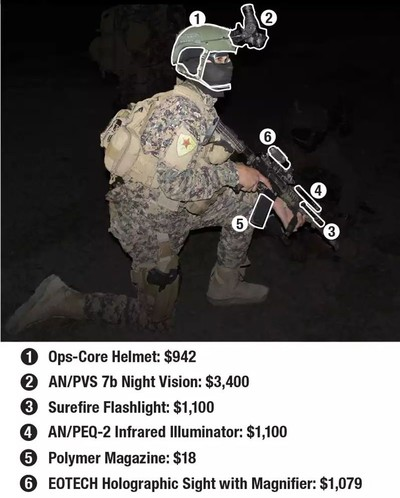 Image shows the items to be provided for YPG militants.