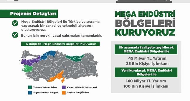 أردوغان: سنقيم 5 مناطق صناعية عملاقة في تركيا