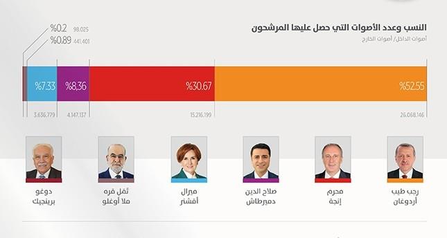 اللجنة العليا للانتخابات في تركيا تعلن رسميا فوز أردوغان