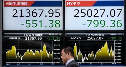 Wall Street wipes 2018 gains amid US-China worries