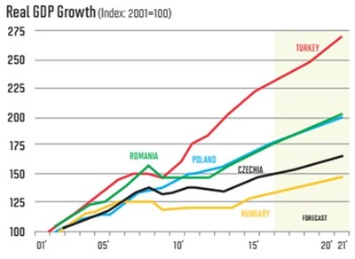 |Turkey's real GDP growth