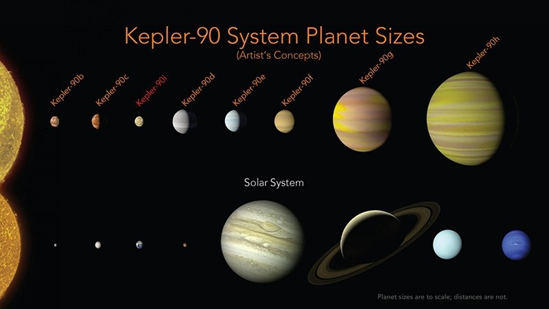 This illustration made available by NASA shows a comparison of the planets in the solar system and those orbiting the star Kepler-90. (AP Photo)