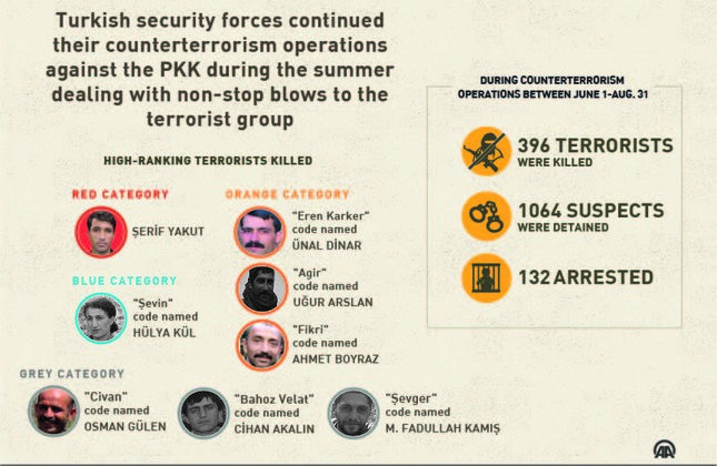 28 security officials, 8 civilians killed in PKK attacks during the summer