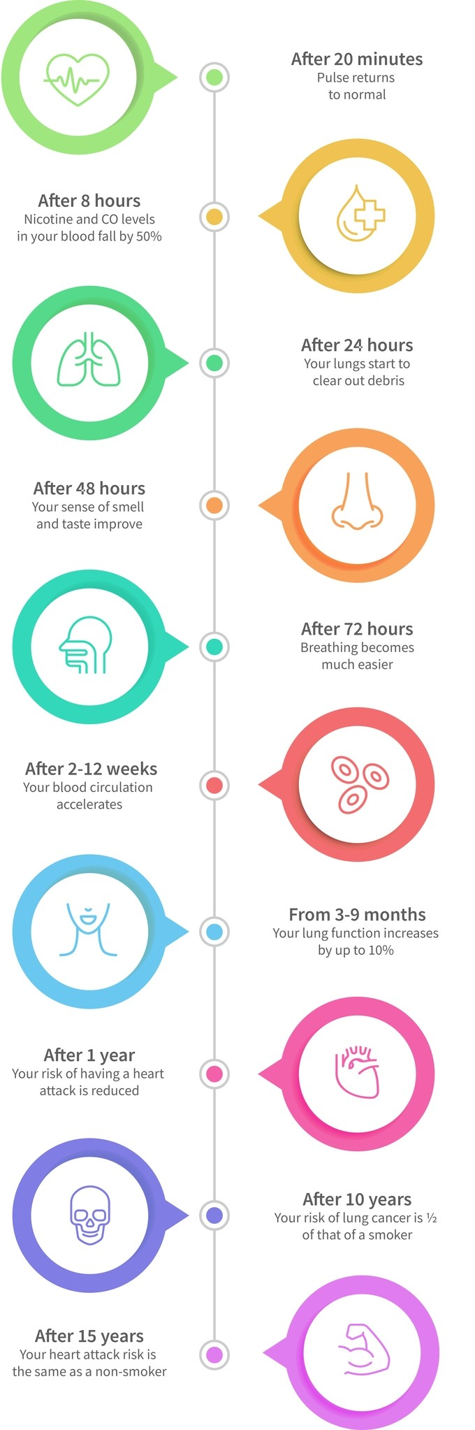 what not quit smoking timeline