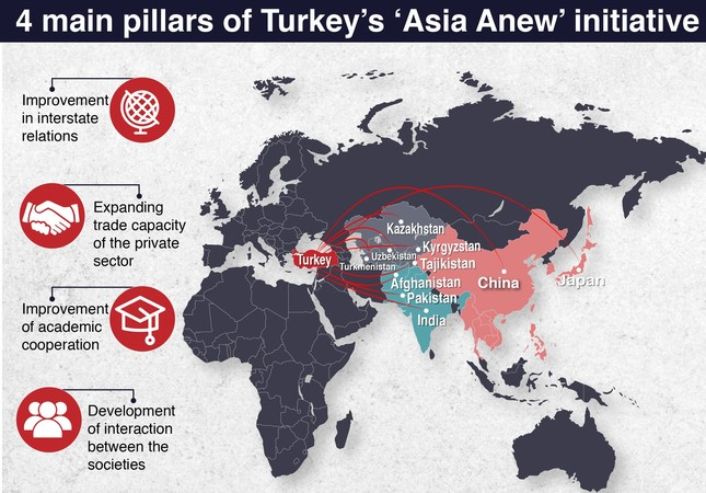 Asia Anew: Initiative to shape future of Turkish diplomacy