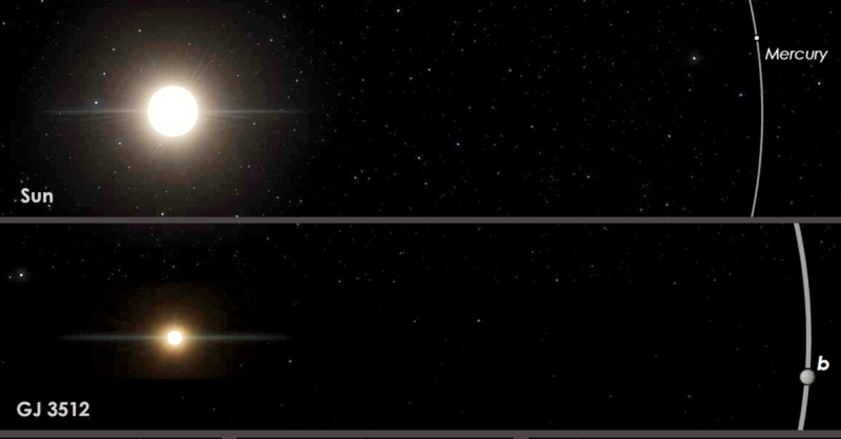 This image provided by Guillem Anglada-Escude shows a comparison of orbits of the red dwarf star GJ 3512 and its newly identified gas giant planet GJ 5312b, center, to the Earth's solar system and other nearby red-dwarf planetary systems (AP Photo)