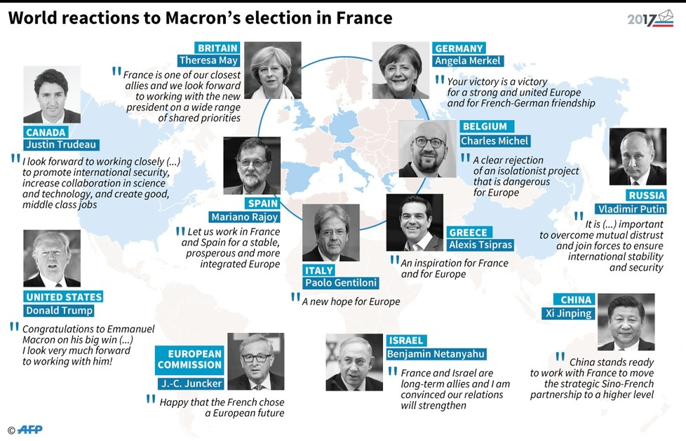 World leaders relaxed, EU far-right upset upon Macron's