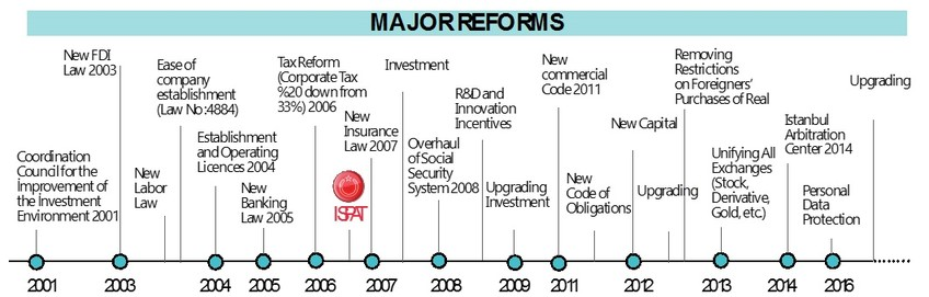 |Turkey's Major Reforms