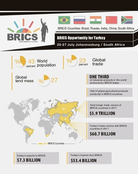 South Africa summit to strengthen Turkey's ties with BRICS countries