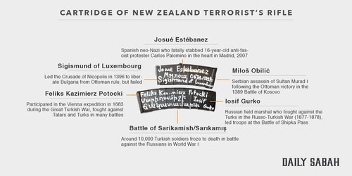 New Zealand mosque shooter names his 'idols' on weapons he