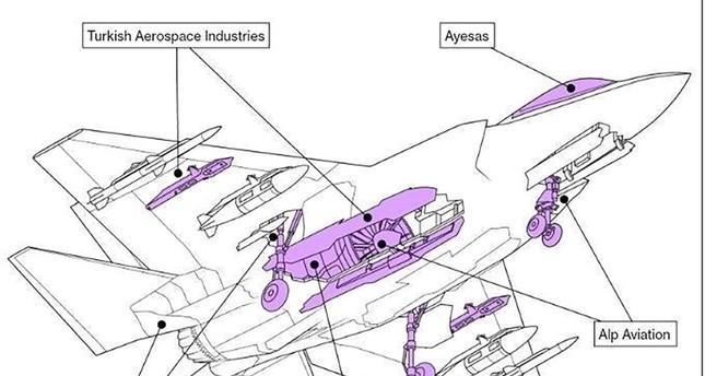 استبعاد تركيا من برنامج إف-35 قرار سياسي سيء للغاية