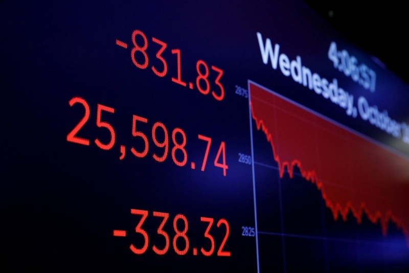 Final numbers for the Dow Jones industrial average are displayed after the close of trading on the floor of the New York Stock Exchange (NYSE) in Manhattan in New York, U.S., Oct. 10, 2018. (Reuters Photo)
