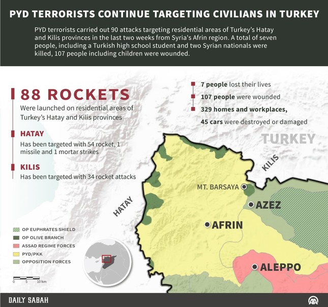 YPG terrorists continue cross-border attacks, targeting civilians in Turkey