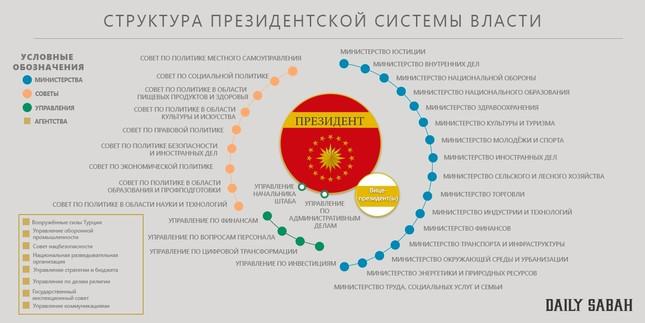 Президентская республика: как изменится Турция после выборов