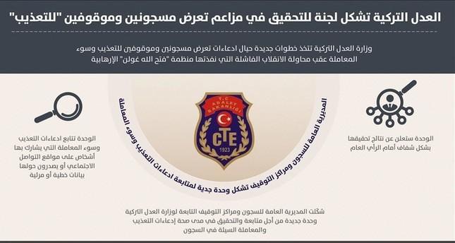 وزارة العدل التركية تشكل لجنة للتحقيق في مزاعم حول تعرض مساجين للتعذيب