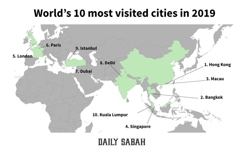 Top 10 City Destinations