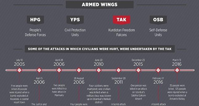 تنظيم تاك الإرهابي.. سلاح البي كا كا لاستهداف المدنيين