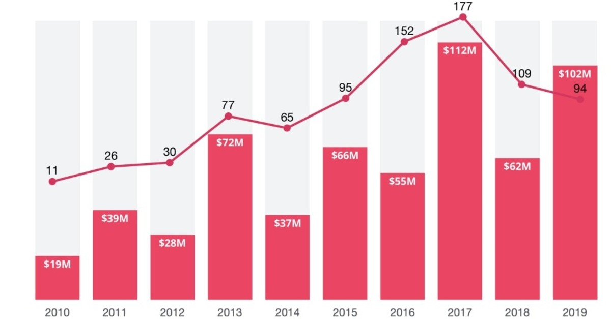 The table shows investment amounts Turkish startups have received since 2010.