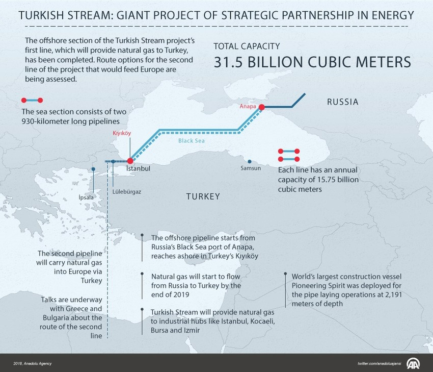 TurkStream natural gas pipeline to reinforce Turkey's role in energy