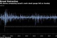 هبوط سهم Perrigo يخفض الأسهم الإسرائيلية إلى أكبر معدل منذ 2011