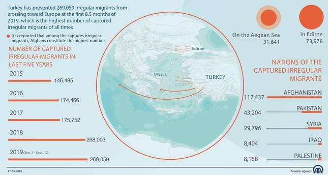 Turkey stops 300,000 irregular migrants en route to EU so far this year
