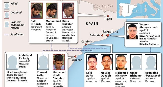 Spain suspects were in Paris 2 days before Barcelona attacks